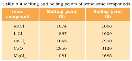 Chemistry X | Metals and Non-metals | Properties of Ionic ...