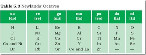 Chemistry x periodic classification of elements newlands law chemistry x periodic classification of elements newlands law of octaves cbse tutorials urtaz Choice Image