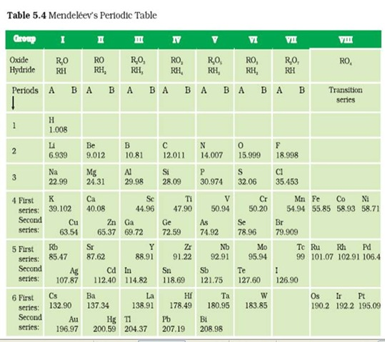 C7chemistry Periodicity Chemical Formulas
