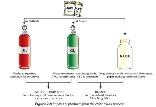 Acids And Bases Chemistry. Chemistry X | Acids, Bases and