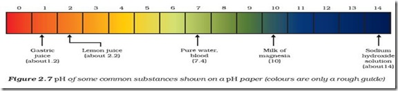 how to find hydrogen ion concentration without ph